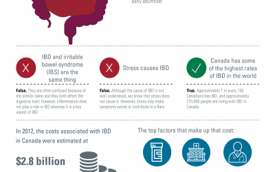 Stakeholder dialogue outputs: Reducing Emergency-department Usage in People with Inflammatory Bowel Disease